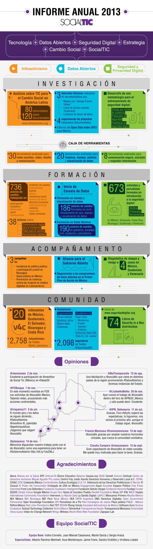 informa anual 2013