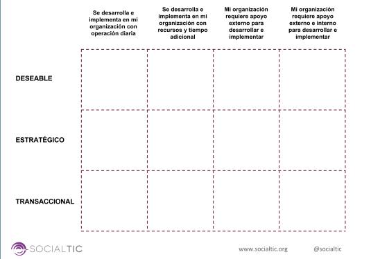 ¿Cómo evaluar la infraestructura tecnológica de tu organización?
